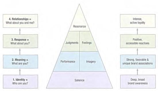 Brand Resonance Pyramid