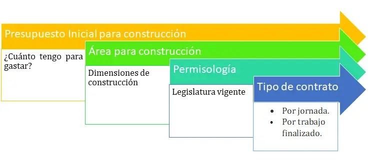 Factores importantes a considerar en un proyecto de construcción.
