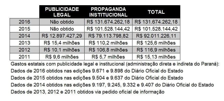 Governo do Paraná realizou em 2017 o maior gasto da década com propaganda 3