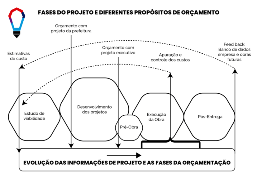 fases do projeto e diferentes propositos de orcamento
