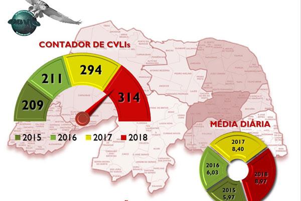 Rio Grande do Norte atinge a marca de 314 homicídios em 2018