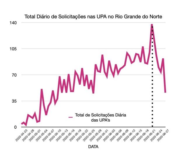 Total Diário de Solicitações nas UPAs do RN