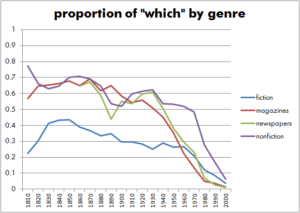 """Proportion of """"which"""" by genres"""