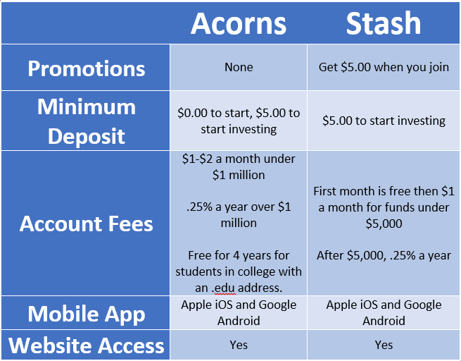 Acorns and Stash App comparison