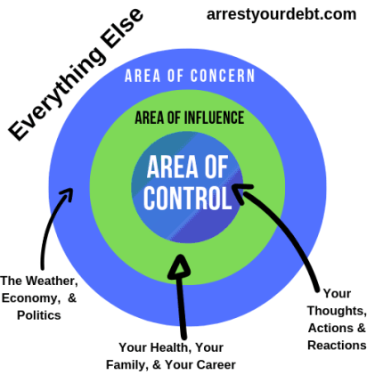area of control, area of concern, and area of influence
