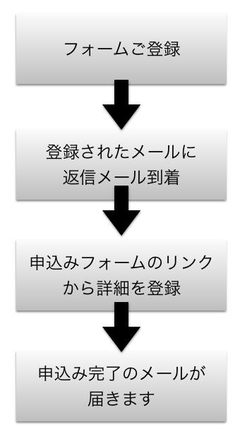2015DVD申込み方法