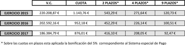 Comparativa IBI 2015 - 2016 - 2017