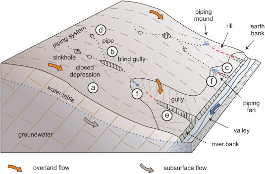 Image result for soil piping