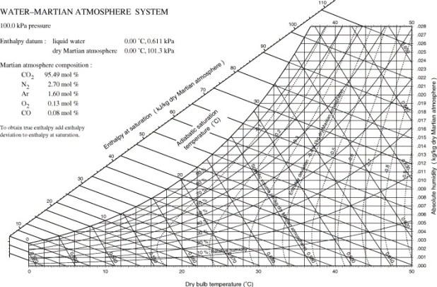 psychrometric chart si units high temperature pdf