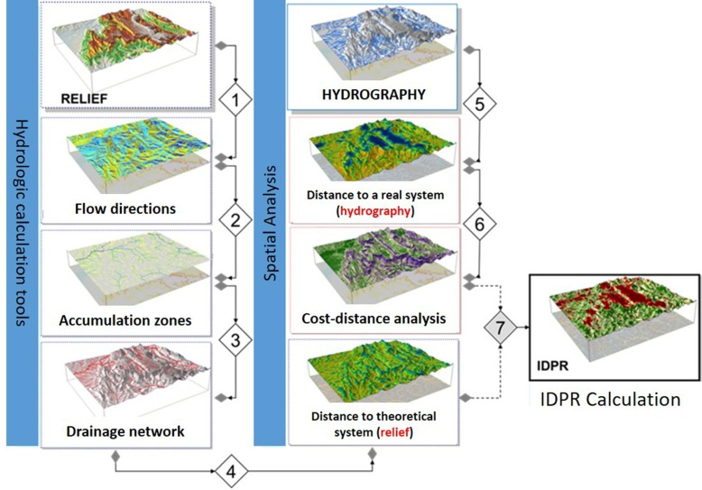 Description Of An Indirect Method Idpr To Determine Spatial Distribution Of Infiltration And Runoff And Its Hydrogeological Applications To The French Territory Sciencedirect