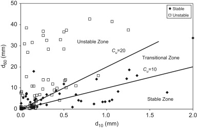 Evaluation of Istomina's criterion based on the dataset (N=131).