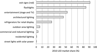 light emitting diodes and the lighting