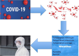 Correlation Between Weather And Covid 19 Pandemic In Jakarta Indonesia Sciencedirect