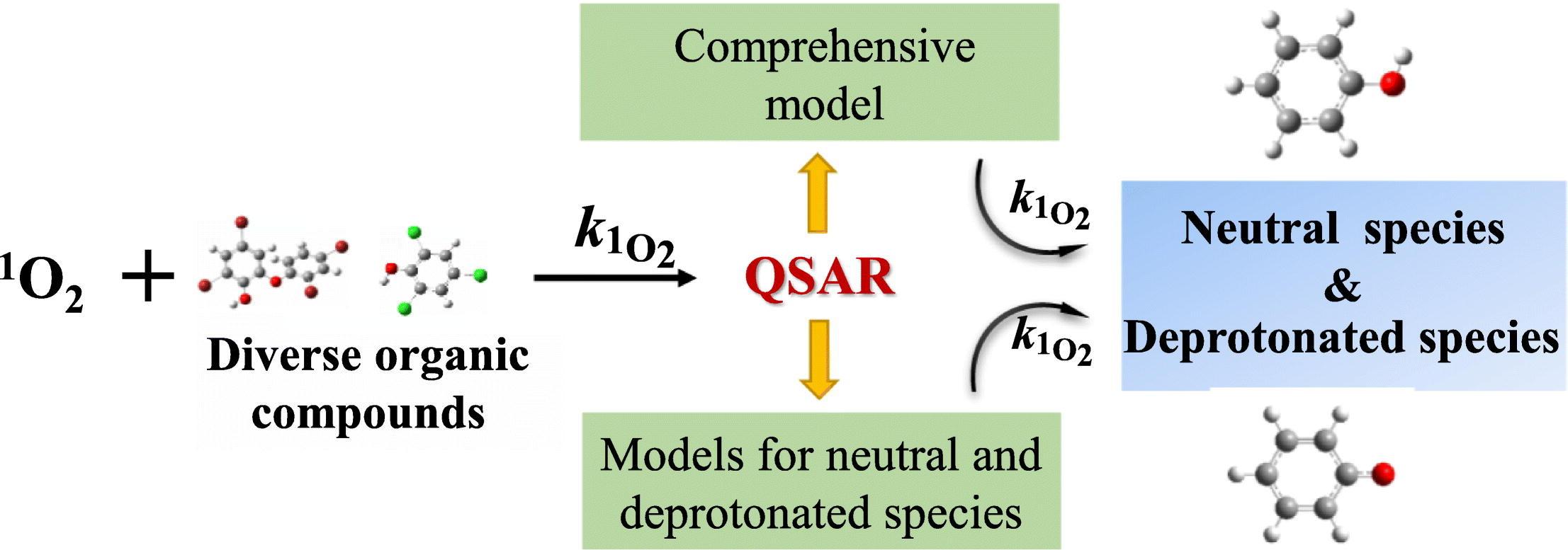 Quantitative Structure Activity Relationship Models For