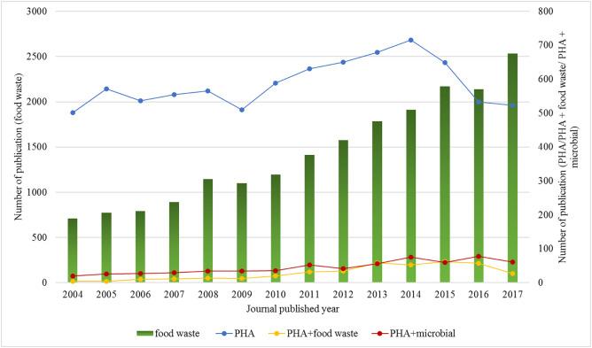 Production Of Bioplastic Through Food Waste Valorization Sciencedirect