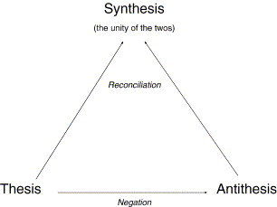 hegelian thesis and antithesis Georg wilhelm friedrich hegel: and divine—in a dialectical scheme that repeatedly swung from thesis to antithesis and back again to a higher and richer synthesis.