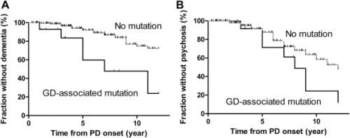 Kaplan–Meier curves of dementia and psychosis in Parkinson's disease (PD) ...