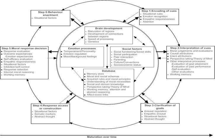 Moral decision-making and moral development: Toward an integrative  framework - ScienceDirect