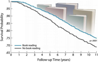 Survival Advantage Associated with Book Reading. Unadjusted survival curves ...