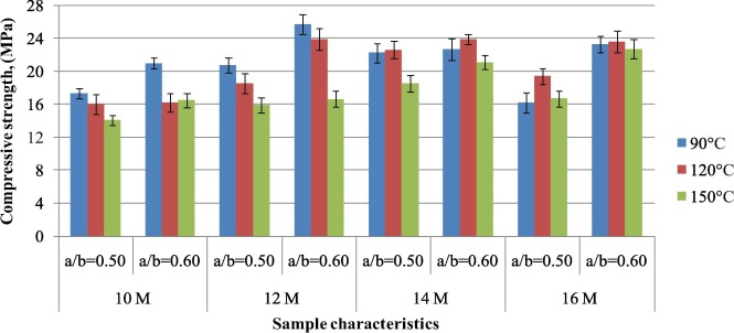 Optimization Of Production Parameters Of Geopolymer Mortar