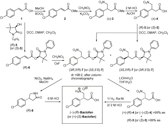 Image result for baclofen synthesis