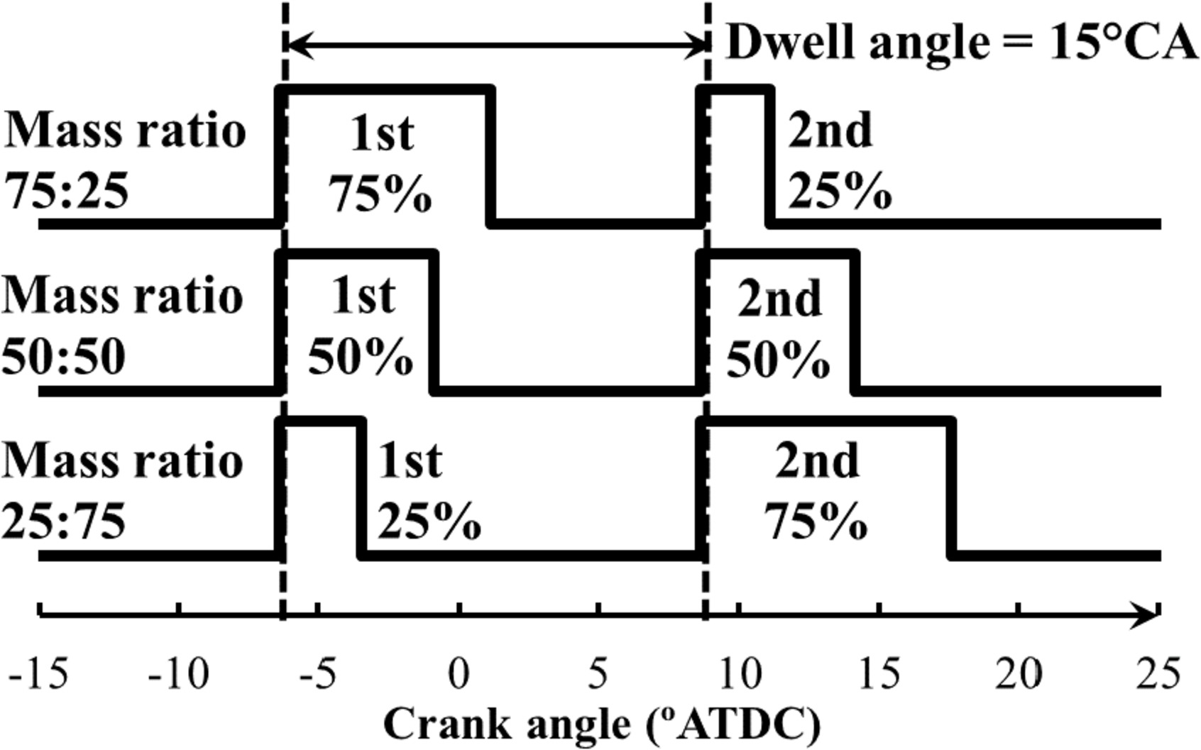 Impact Of Two Stage Injection Fuel Quantity On Engine Out