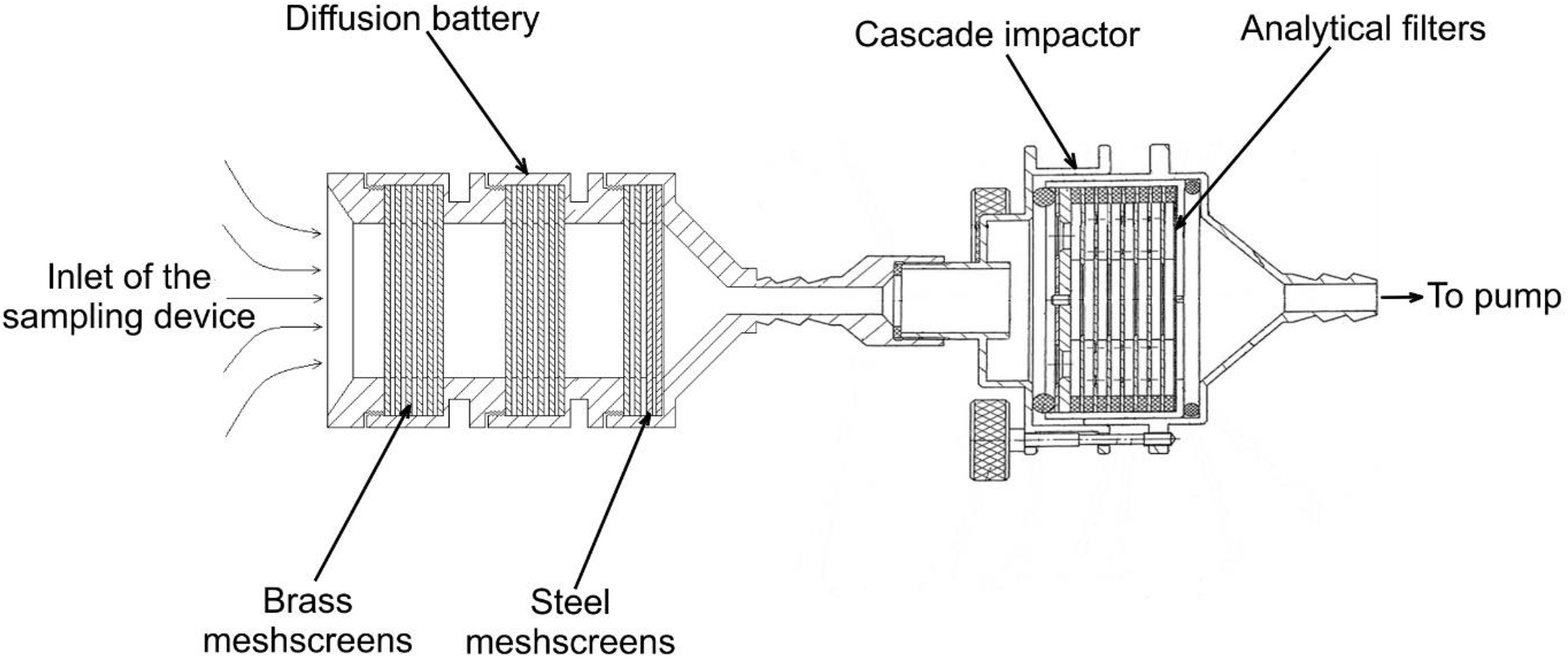 A Combined System For Radioactive Aerosol Size