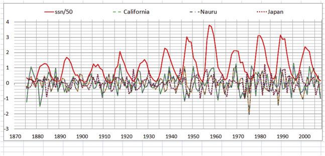 Variações seculares em número de manchas solares (SSN) e as temperaturas da superfície do mar (TSM) no ...