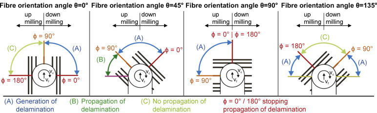 List of all artifacts in genshin impact. Influence Of Fibre Orientation Tool Geometry And Process Parameters On Surface Quality In Milling Of Cfrp Sciencedirect