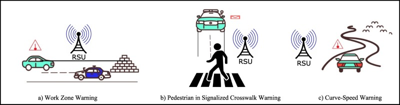 survey on vehicular communication