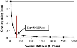 Stiffness sensitivity analysis of vertical joints in Karun III Dam.