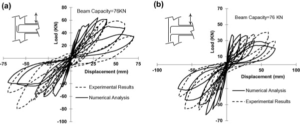 Comparison of finite element results with experimental results for EBC joint ...