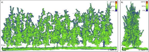 Figura 3: Fig. 1. Nube de puntos en 3D de todos los árboles incluidos en el conjunto de datos (11 árboles). a) Vista de elevación frontal. b) Vista de elevación lateral izquierda. La escala de colores ilustra la reflectancia de los puntos, que va desde 0% (azul) a 100% (rojo). X, Y y Z indican la dirección del eje global, mientras que N, S, E y W representan las direcciones cardinales (Fuente)