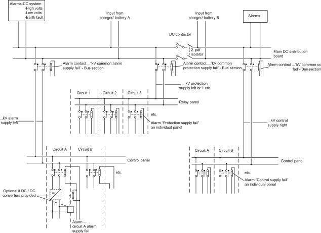 substation control  an overview  sciencedirect topics