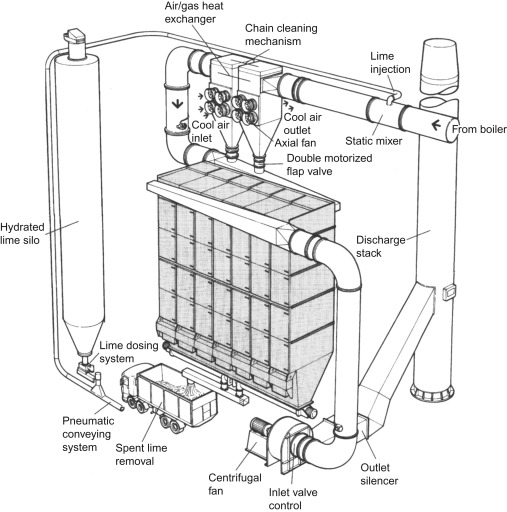 industrial furnace an overview