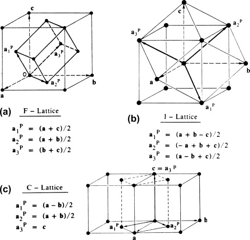 Bravais Crystal System An Overview Sciencedirect Topics