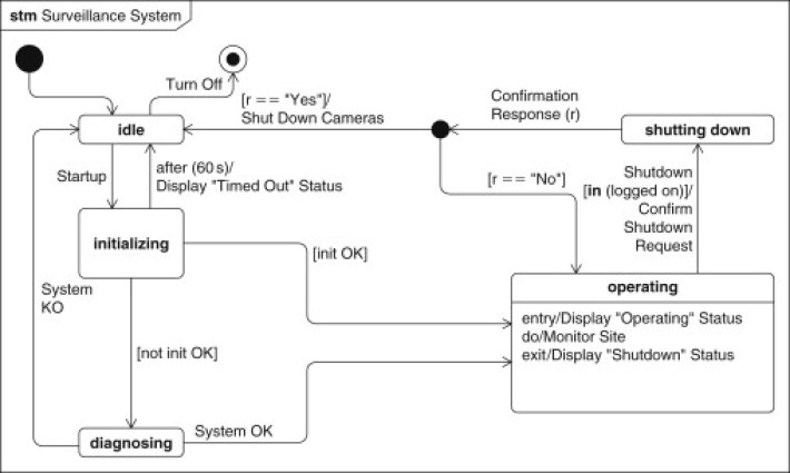 UML diagram types: State Machine Diagram