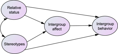 Intergroup Relations - an overview   ScienceDirect Topics
