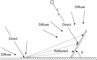 Beam Irradiance - an overview   ScienceDirect Topics