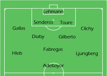 What Arsenal's line-up should be against Bolton
