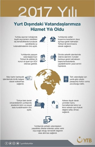 YTB 2017 yılında Yurtdışında yaşayan Türkler için 8 alanda kolaylık sağladı