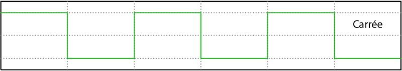 Oscillateur carrée d'un synthétiseur