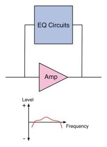 Schéma du principe de fonctionnement d'un EQ actif
