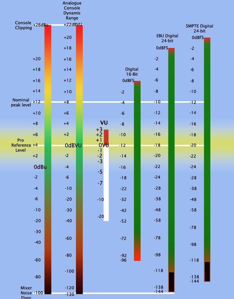 mesure des niveaux de la dynamique sonore en analogique et numérique