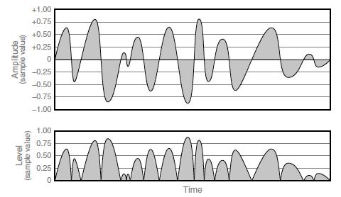 amplitude vs niveau audio forme d'onde