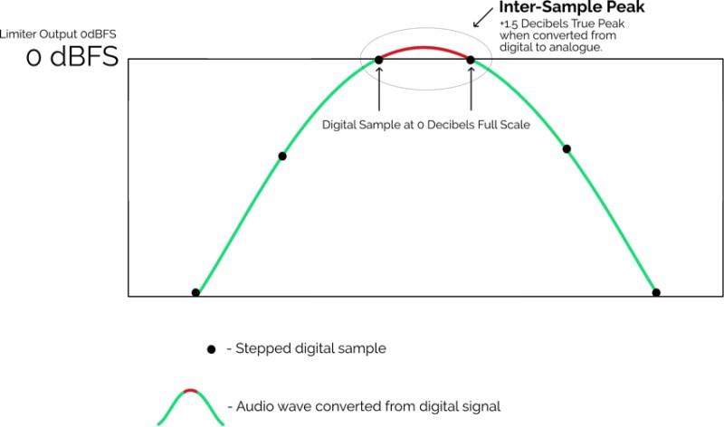 Mise en évidence des inter-samples d'une mesure True peak