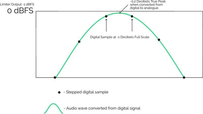 Mesure True Peak (dBTP) vs Peak (dBFS)