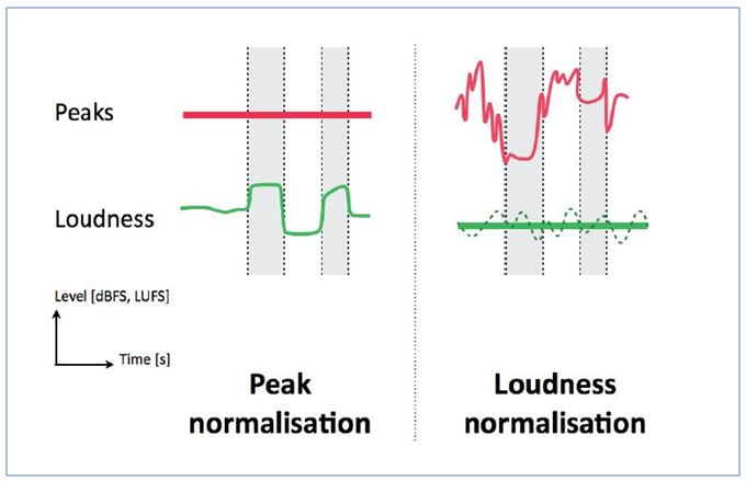 Mesures des niveaux normalisés en Peak vs Loudness