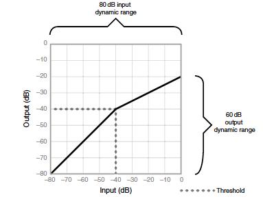 Processeurs de dynamique (compresseur)