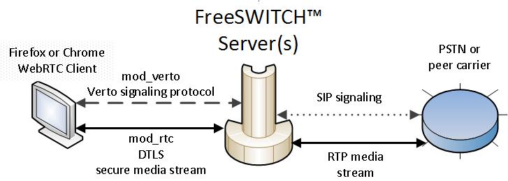 Install Godaddy SSL certificate on Nginx, Verto, FusionPBX
